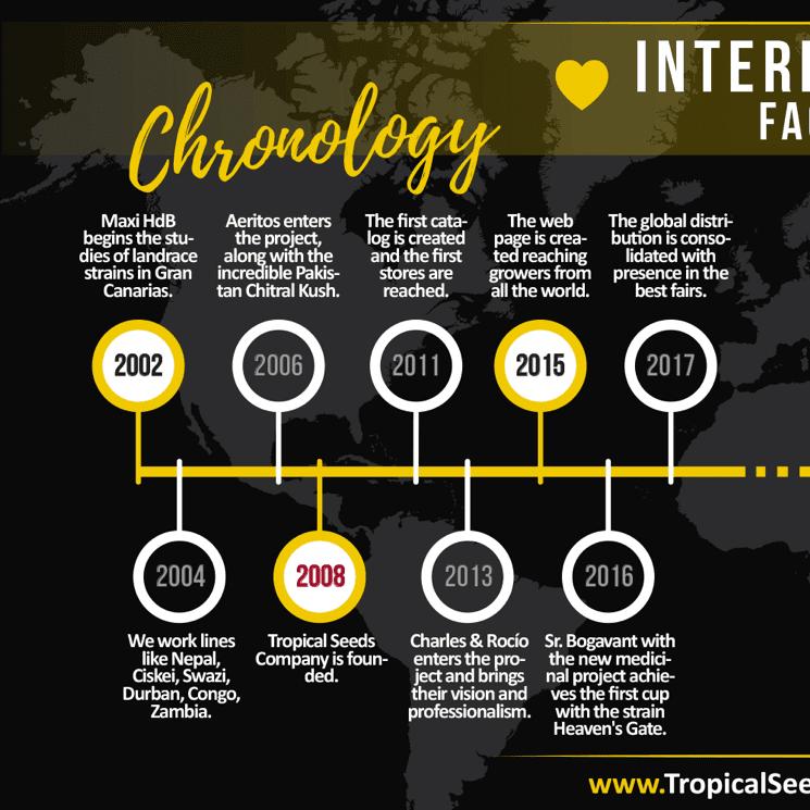 Tropical Seeds Company timeline